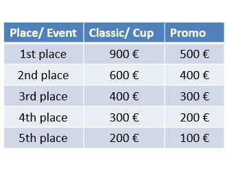 Naudas balvu struktūra & disciplīnas / Prize money & meeting events